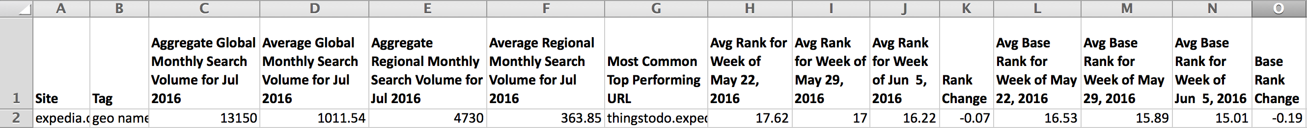 ranking trend for a tag week-over-week